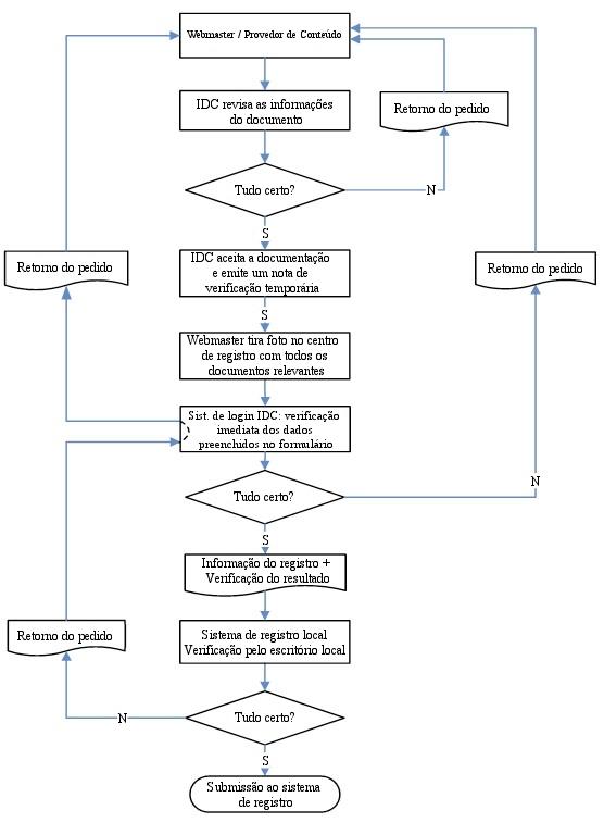 Fluxograma do registro de sites chineses