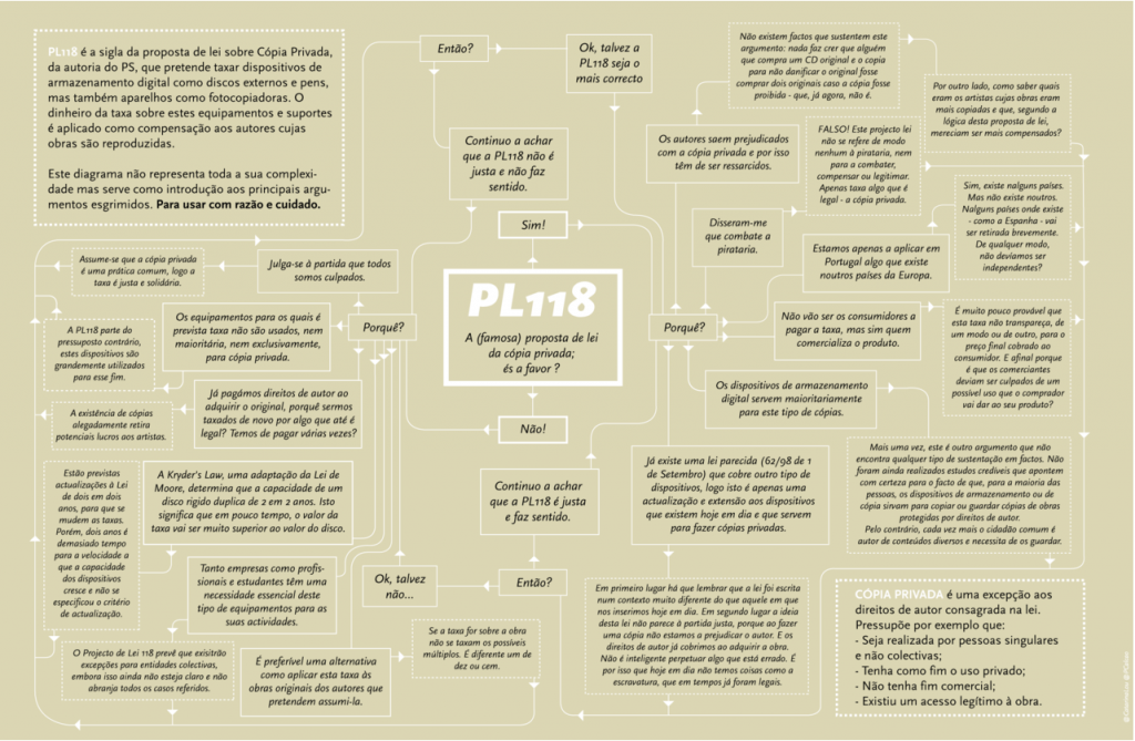 Infograph outlining the most hotly debated questions surrounding PL118. By Catarina Lourenço on Tumblr Designarium (with permission).