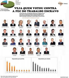 Survey of NGO Reporter Brasil with photos and names of Deputies who voted against the PEC 438.