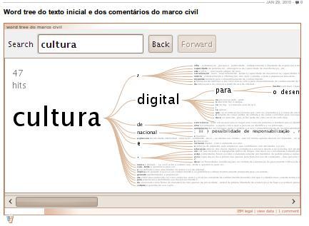 Word tree do texto inicial e dos comentários do marco civil, criado por Transparência Hackday / Esfera para o Observatório do Marco Civil.