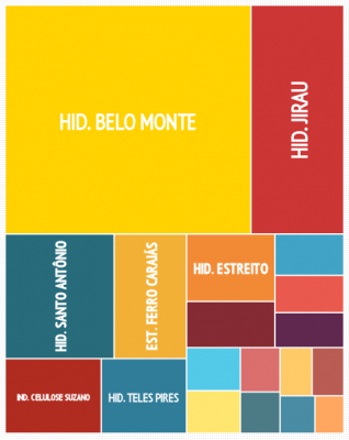 Interactive Infograph: The 20 Major Projects Financed By BNDES in the Amazon. Screenshot from the site BNDESnaAmazonia.org