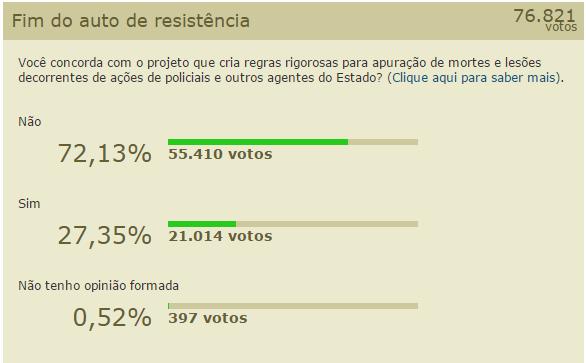 Resultado da enquete feita pela Câmara dos Deputados, sobre o fim do auto de resistência.