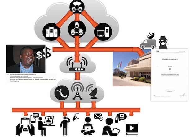 Esquema do sistema de escutas implementado em Moçambique. Imagem do jornal @Verdade