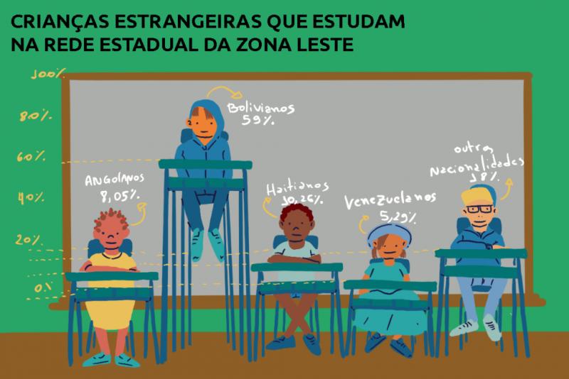 L'illustration représente la réparition des nationalités des élèves immigrés à Sao Paulo par des enfants juchés sur des tables plus ou moins hautes.